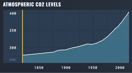 Growing CO2 Levels in Earth's Atmosphere: Massive Danger to Indigenous Peoples